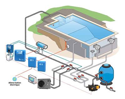 Schéma d'installation d'une pompe à chaleur piscine